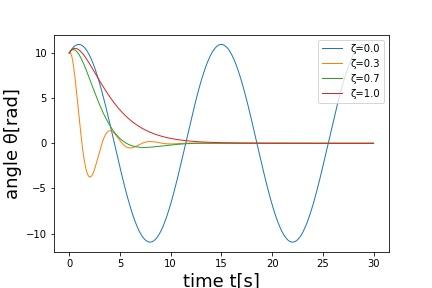 Jupyter Notebookで倒立振子の振動波形を表示する