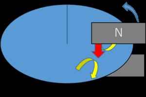 磁束は鉛直下向き,回転は反時計回り,渦電流は進行方向側が反時計,進行方向と逆側は時計回り.